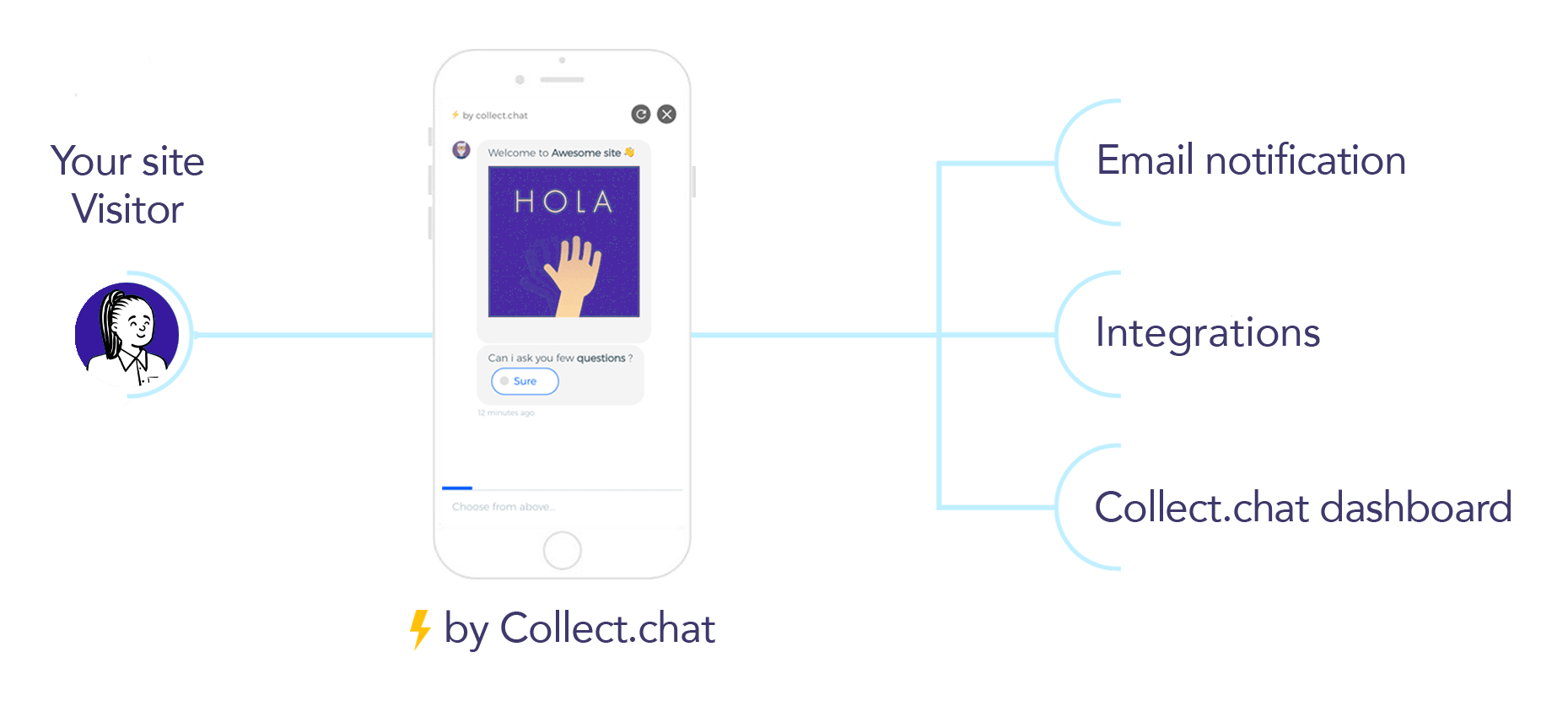 How Collect.chat works, You get an email alert (or a webhook) when a visitor completes the flow